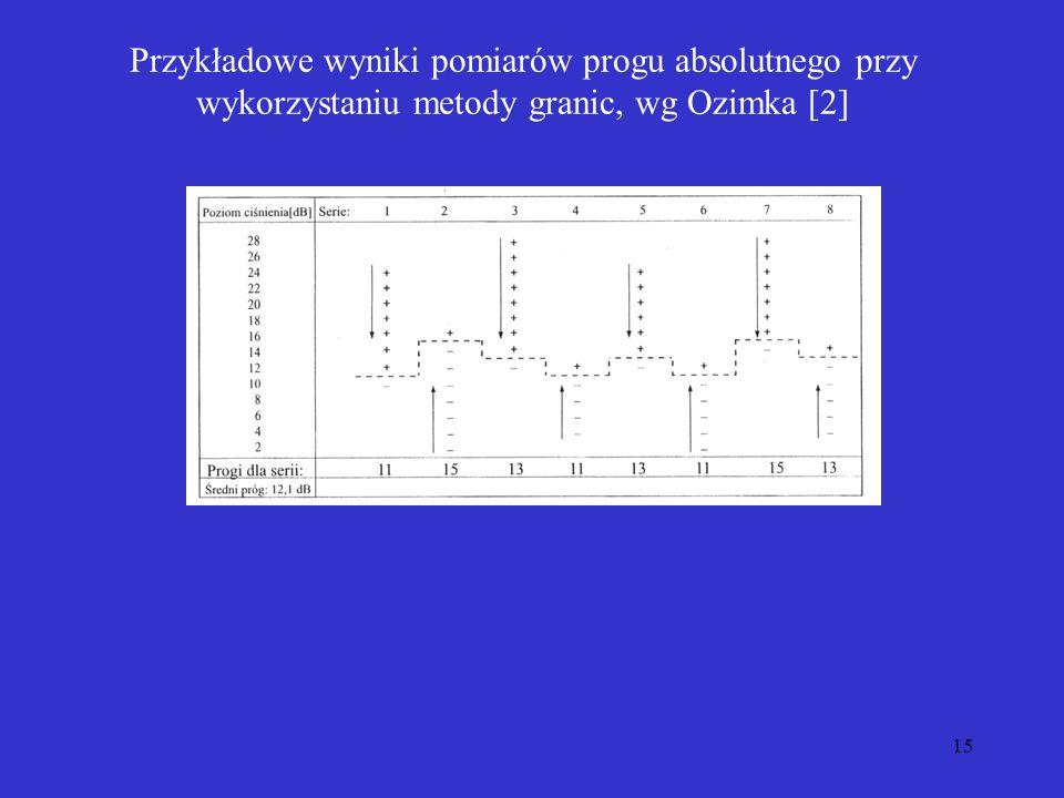 Przykładowe wyniki pomiarów progu absolutnego przy wykorzystaniu metody granic, wg Ozimka [2]